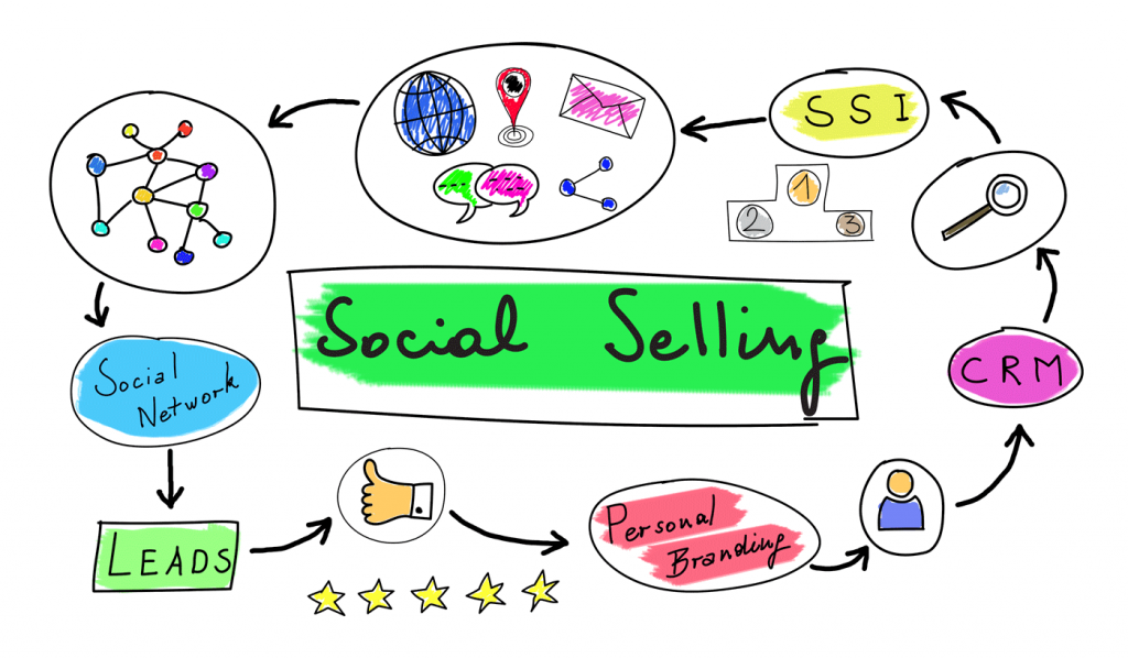 Social Selling vorgestellt von Maren Koeppen