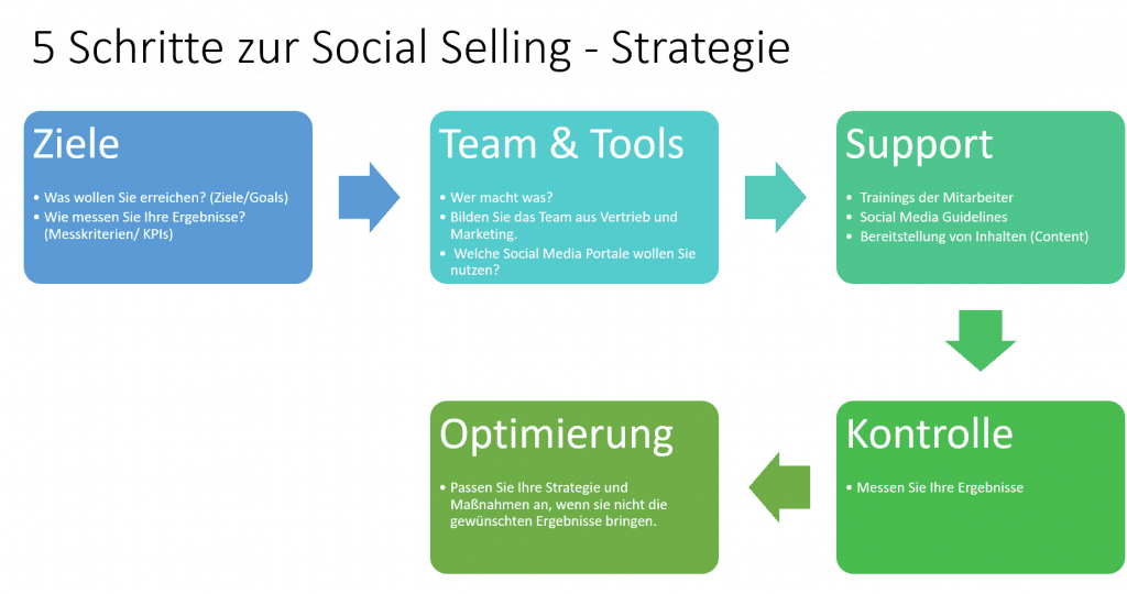 Social Selling Strategie in 5 Schritten