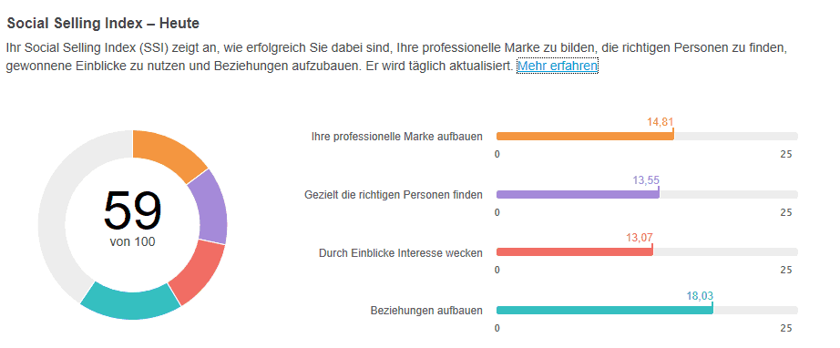 LinkedIn Social Selling Index (SSI) Beispiel