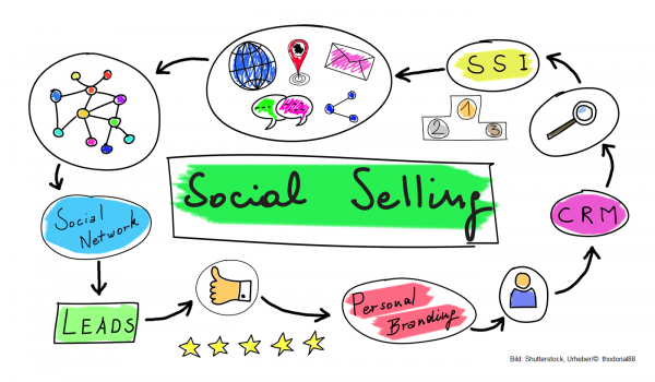 Social Selling Workshop und Social Selling Strategie
