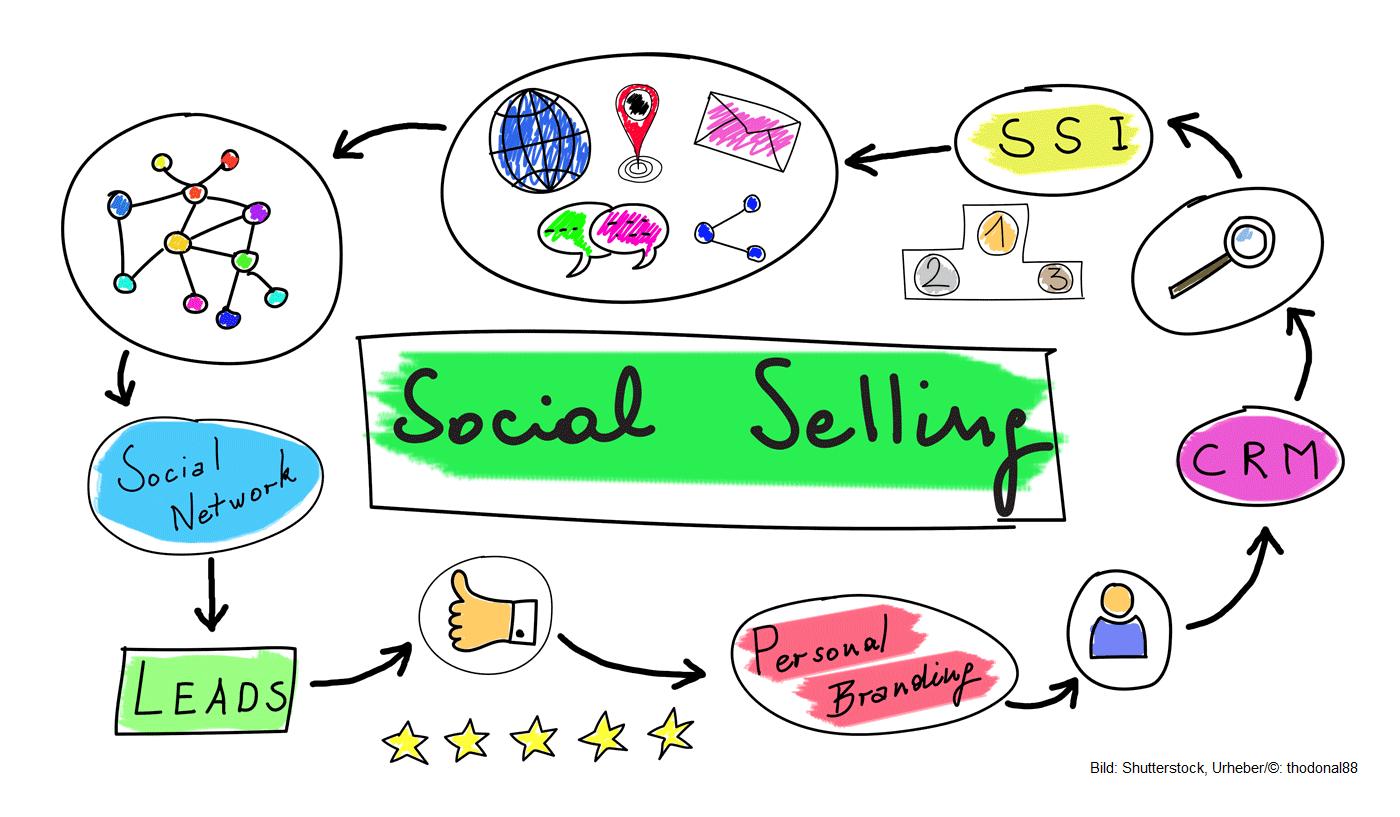 Social Selling Workshop und Social Selling Strategie