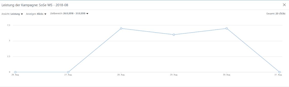 LinkedIn Kampagne managen - Leistung (Klicks)
